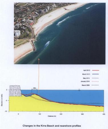 Kirra Point Bed Profile to April 2012